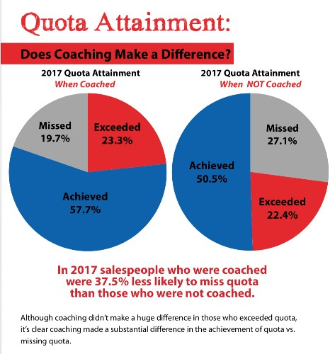 Salespeople Who Exceed Quota are 32% More Likely To Be Coached