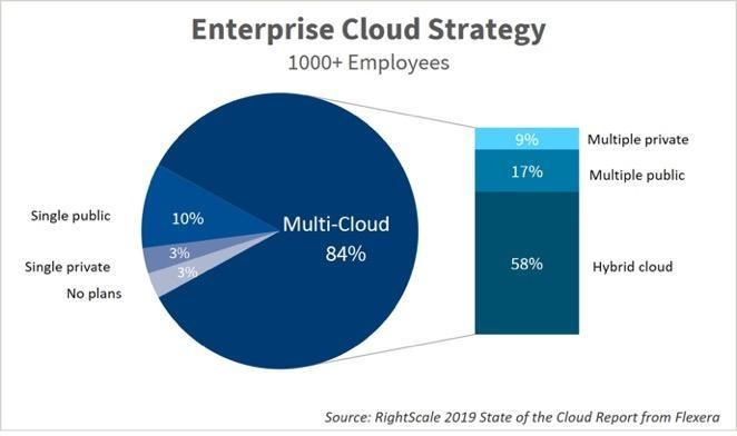 10 Key Takeaways From RightScale 2019 State Of The Cloud Report From Flexera