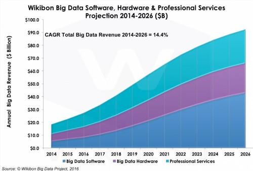 Roundup Of Analytics, Big Data & BI Forecasts And Market Estimates, 2016