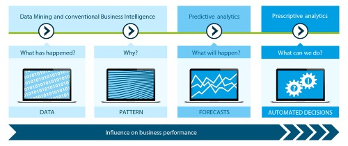Predictive Analytics - A Case For Private Equity?