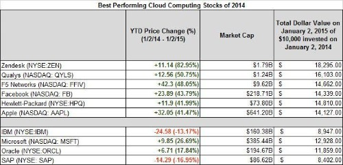 Best- And Worst-Performing Cloud Computing Stocks Of 2014