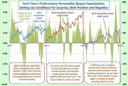 2015 Stock Success Likely Requires Contrarian Approach