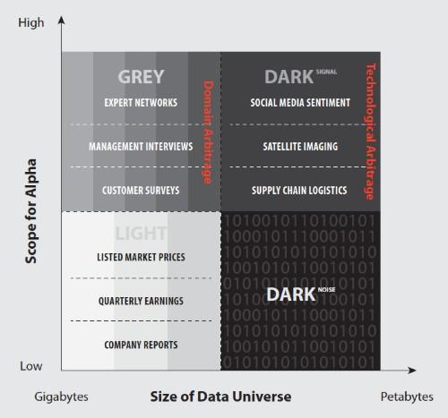 Analysis Of Dark Data Provides Market Advantages