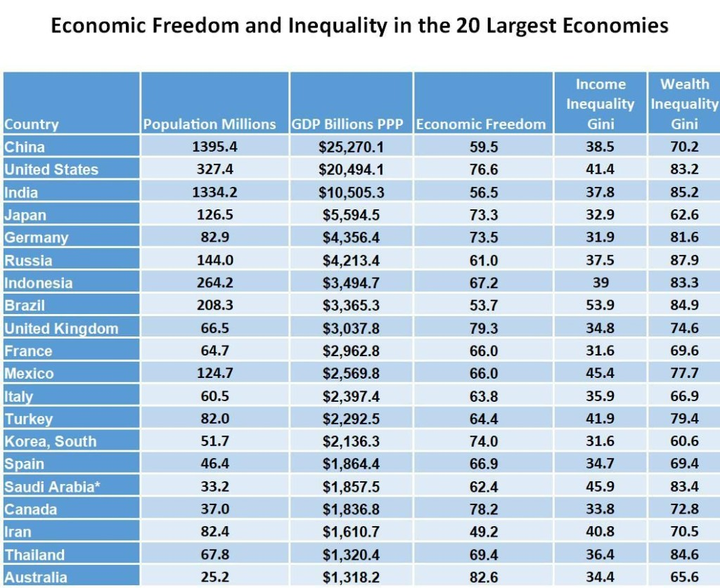 Freedom and Equality In The Top Twenty Economies