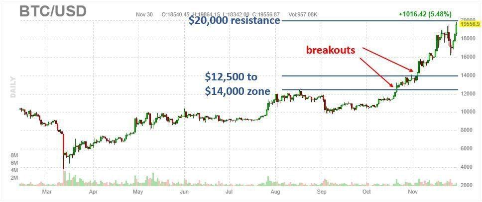 Can Bitcoin Break $20,000?