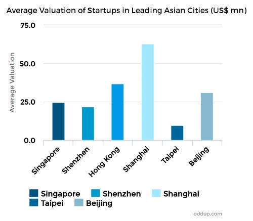 Are Unicorns Losing Their Horns? Maybe In America, But Not So For Asia