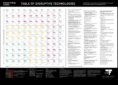 These Are The Disruptive Technologies That Will Affect Your Industry