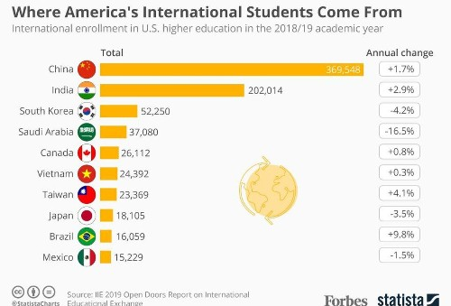 Where America's International Students Come From [Infographic]