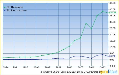Warren Buffett's Top Growth Stocks He Keeps Buying