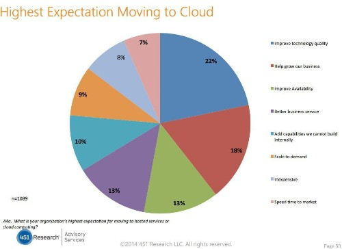 Predicting The Future Of Cloud Service Providers