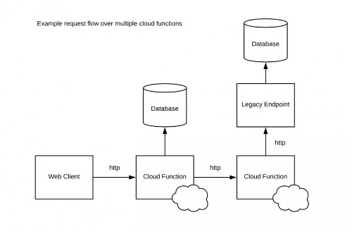 How To Avoid Common Emerging Anti-Patterns In Serverless Computing