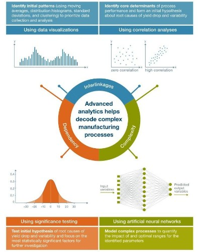 Ten Ways Big Data Is Revolutionizing Manufacturing