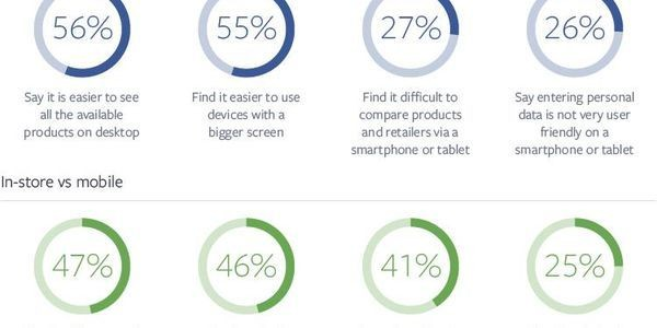 New Facebook Study: Marketers Must Make Smartphone Shopping Easier