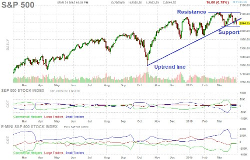 Here Are The Stock Market Charts To Watch Right Now
