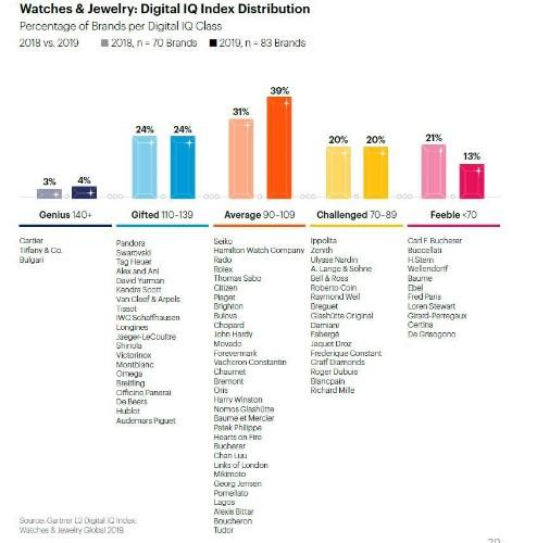 Cartier, Tiffany, Bulgari Are Digital 'Geniuses,' According To Annual Report