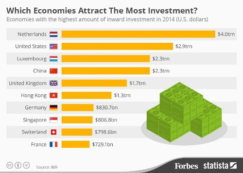 Which Economies Attract The Most Investment? [Infographic]