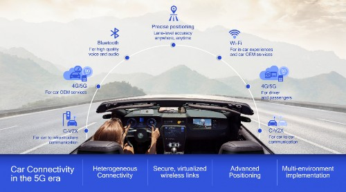 Qualcomm Pushes Further Into Automotive Market At MWC 2019
