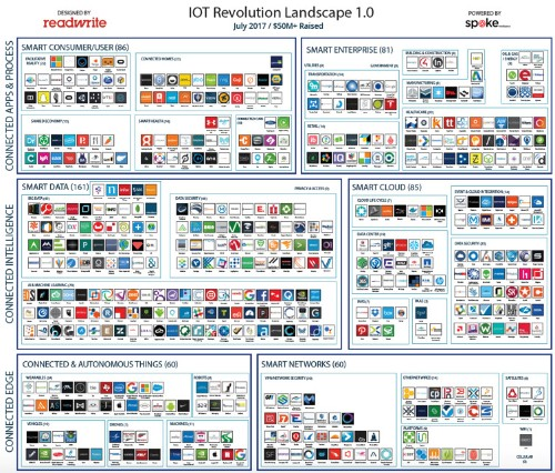 IoT In The USA: 3,000 Companies, $125B In Funding, $613B In Valuation, 342,000 Employees