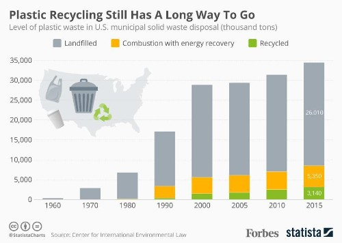 Plastic Recycling Still Has A Long Way To Go In The U.S. [Infographic]