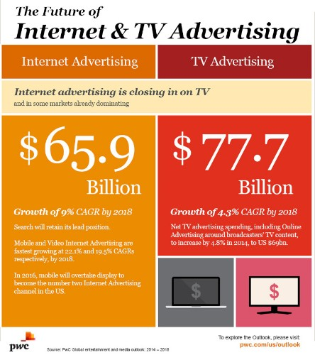 Digital Video And OTT Poised For Dramatic Growth