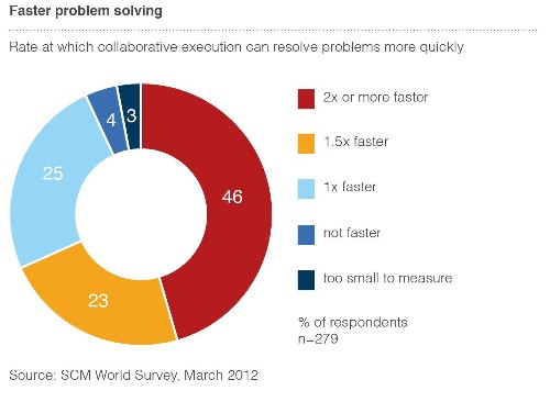 Where Cloud Computing Is Improving Supply Chain Performance: Lessons Learned From SCM World