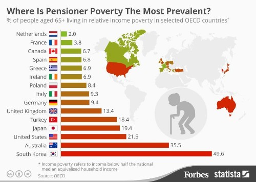 The Countries With The Highest Levels Of Poverty For Retirees [Infographic]