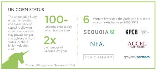 The State Of The Venture Capital Industry Is Strong