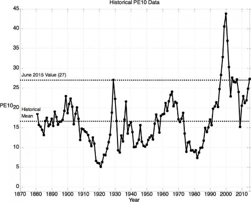 Is a High CAPE Cause for Alarm? Part 1: CAPE's Relationship to Stock Returns