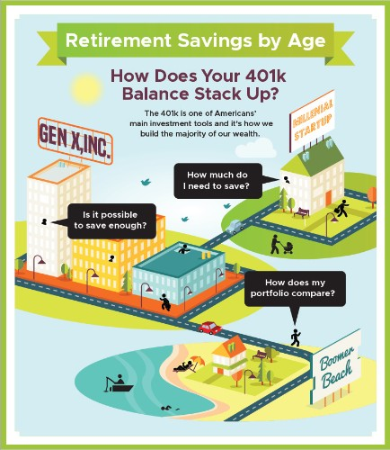 Retirement Savings By Age: How Does Your 401K Balance Stack Up?
