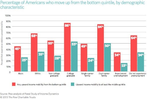 The Crucial Role Of Savings In Upward Mobility