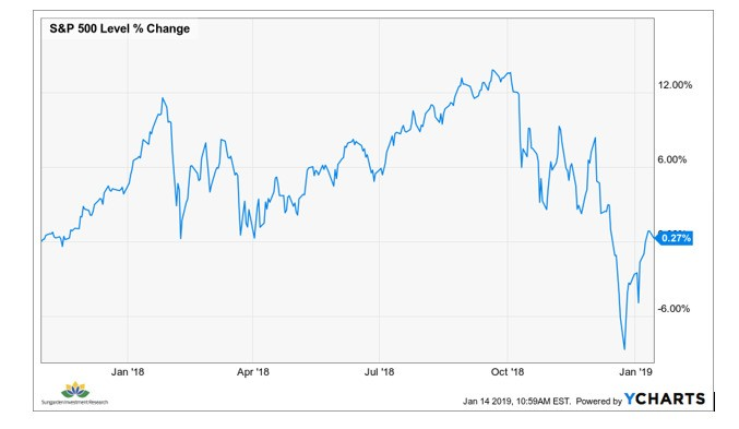 S&P 500 May Be About To Disappoint A Generation Of Investors