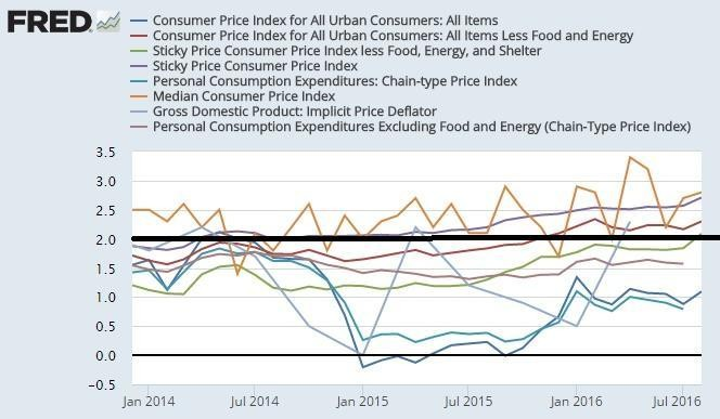 Five Of Fed's Eight Inflation Measures Running Above 2%
