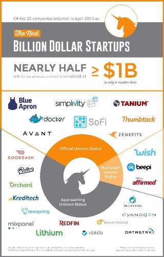 The Next Billion Dollar Companies -- Where Are They Now?