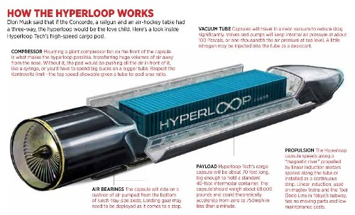 Hyperloop Is Real: Meet The Startups Selling Supersonic Travel