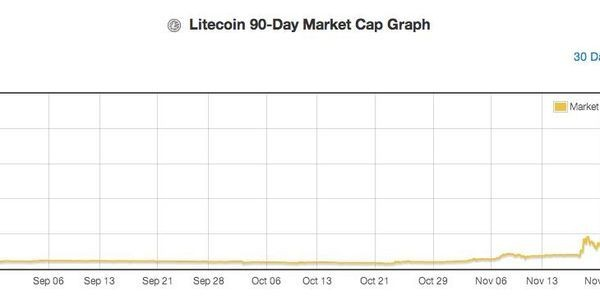Crypto-Currency Bubble Continues: Litecoin Surpasses Billion Dollar Market Capitalization