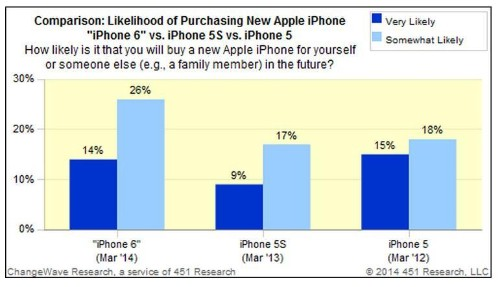 Unprecedented Interest For Larger iPhones