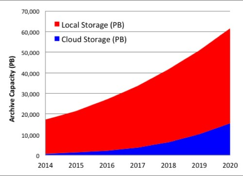 Storage For The Next 5,000 Years