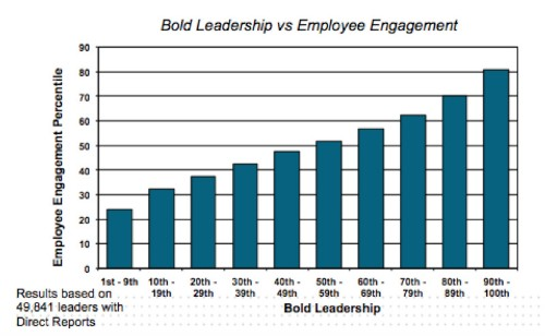 Bold Leadership: The 4 Steps That Take Leaders To Another Level