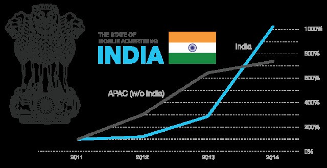 Mobile Advertising Rockets In India, World's Fastest-Growing Smartphone Market