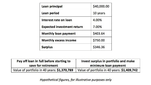 Should You Invest Or Pay Off Student Loans?