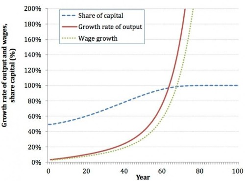 Getting Capitalism Wrong - AI Will Reduce Economic Inequality, Not Increase It