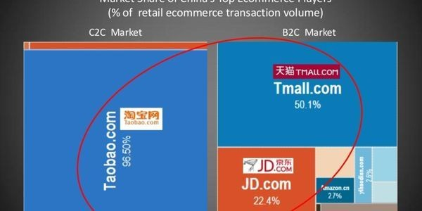 As Amazon And Alibaba Face Off, Who Will Come Out On Top?