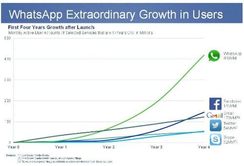 5 Key Reasons WhatsApp Is Worth $19 Billion -- To Facebook