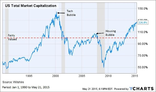 Are We Close To The Next Stock Market Collapse?