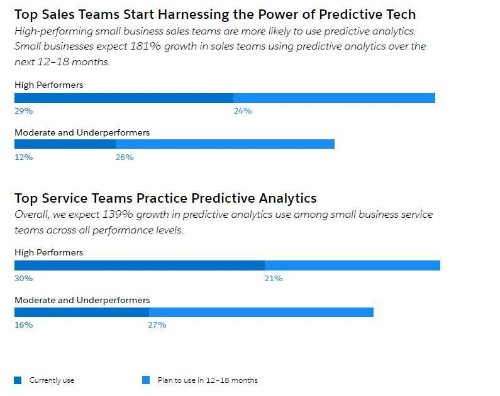 Want A High Performance Small Biz Sales Team? Learn Analytics Now