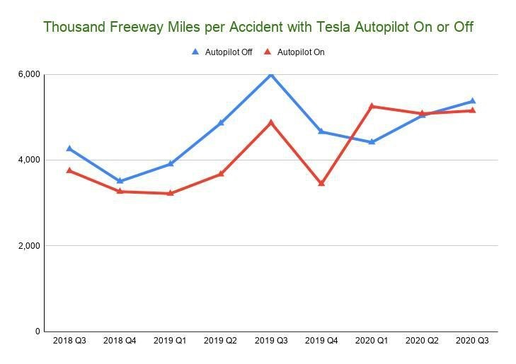New Tesla Autopilot Statistics Show It's Almost As Safe Driving With It As Without
