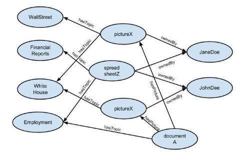 The Semantic Web Comes of Age