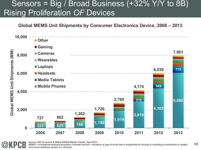 The Most Important Technology Trend Of 2014, According to Mary Meeker