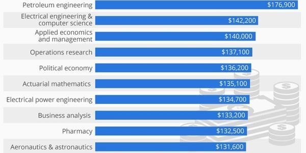 The American Bachelor Degrees That Really Pay Off [Infographic]