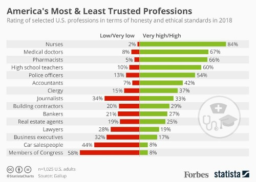 America's Most & Least Trusted Professions [Infographic]